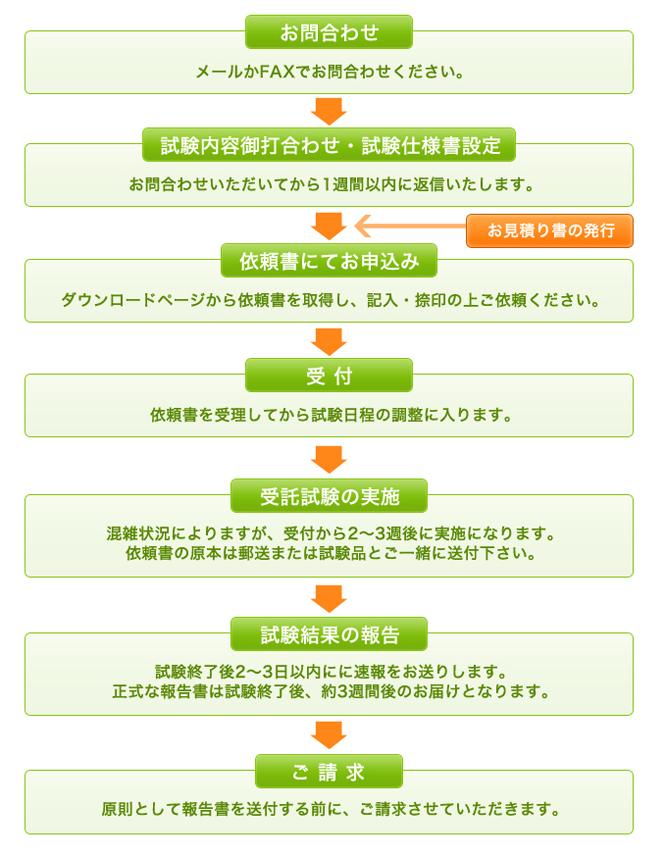 ウイルス増殖抑制能試験